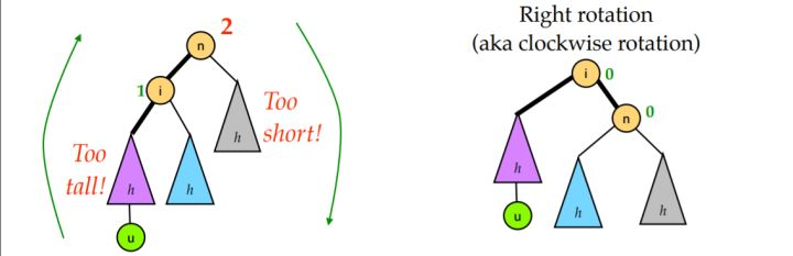 AVL树-LL恢复平衡