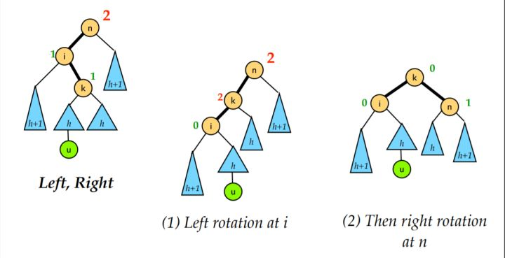 AVL树-LR恢复平衡