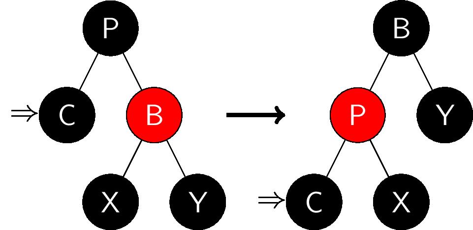 红黑树-删除情况1