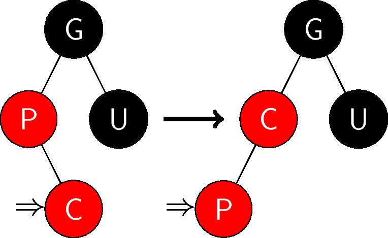 红黑树-插入情况2