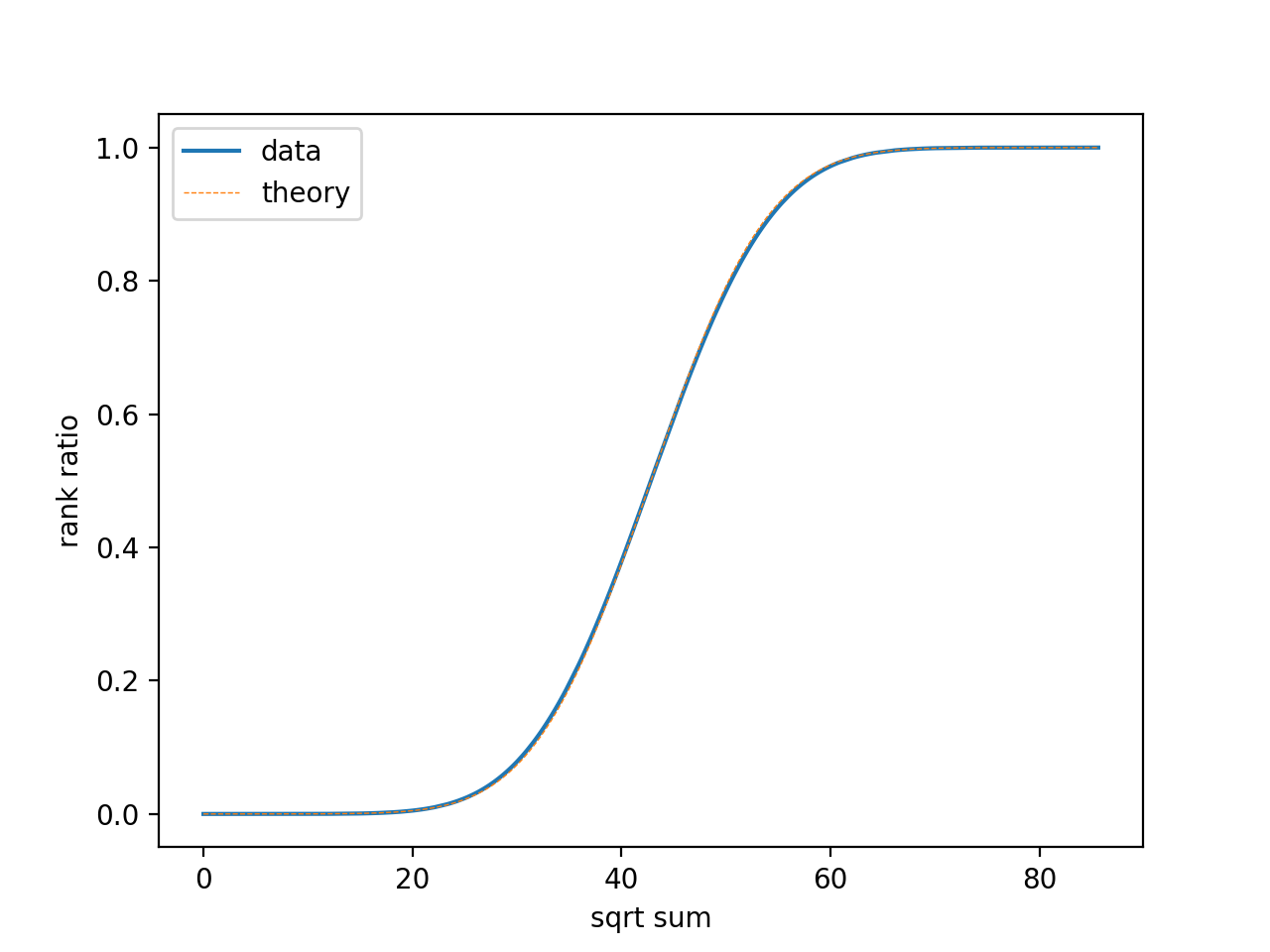 1~25 的幂集平方根求和排序