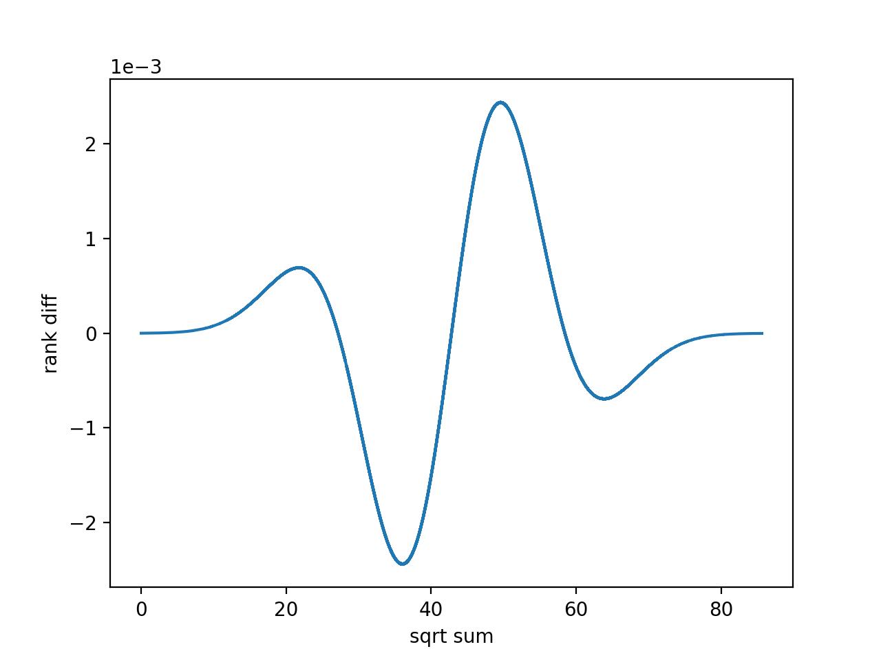 1~25 的幂集平方根求和排序误差